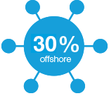 Invest up to 30% offshore