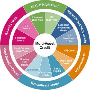 Multi-Asset Credit