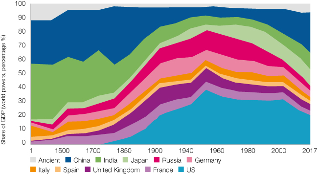 Figure 1: Major economies' share of global GDP