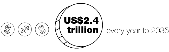 US$2.4 trillion every year to 2035