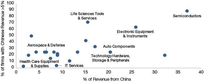 Figure 3: Exposure to China of MSCI US Corporations by Industry