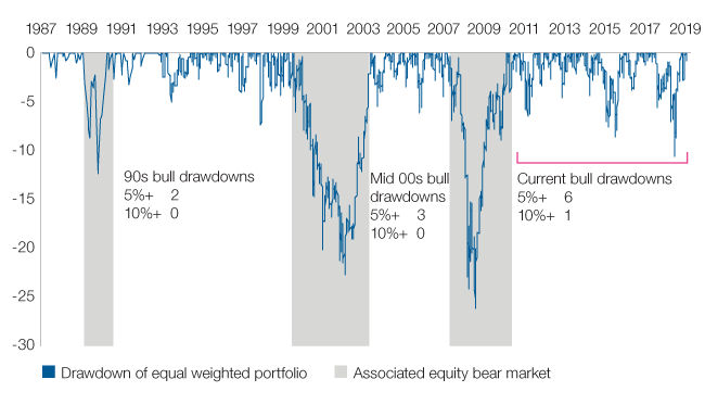Figure 2: Drawdown of an equal weighted bond/equity portfolio