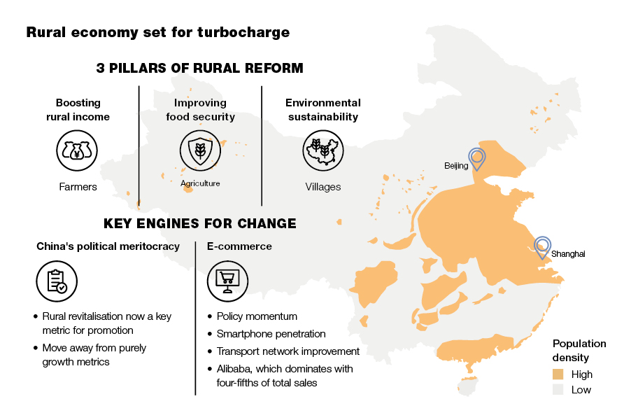 Infographic: Rural economy set for turbocharge
