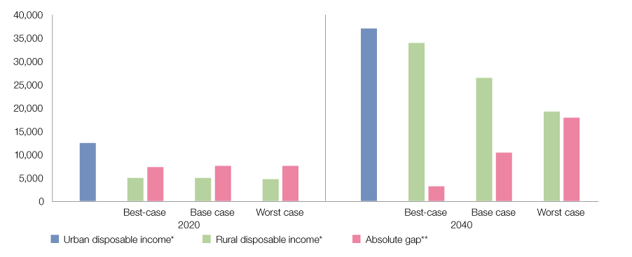 Figure 1: Rural-urban income gap