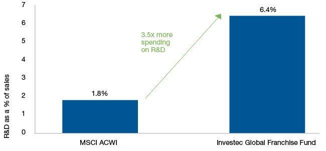 Figure 3: Strong investment in R&D