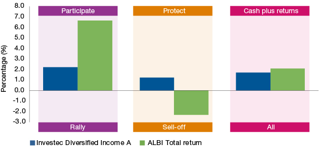 Figure 1: Investec Diversified Income Fund: average rolling 12-month excess returns over cash