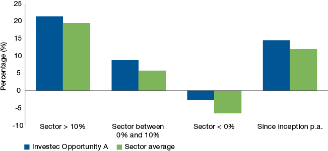 Figure 2: Investec Opportunity Fund – relative strength in sideways to down markets