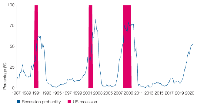 Figure 1: US recessions and Investec two year ahead recession probability model